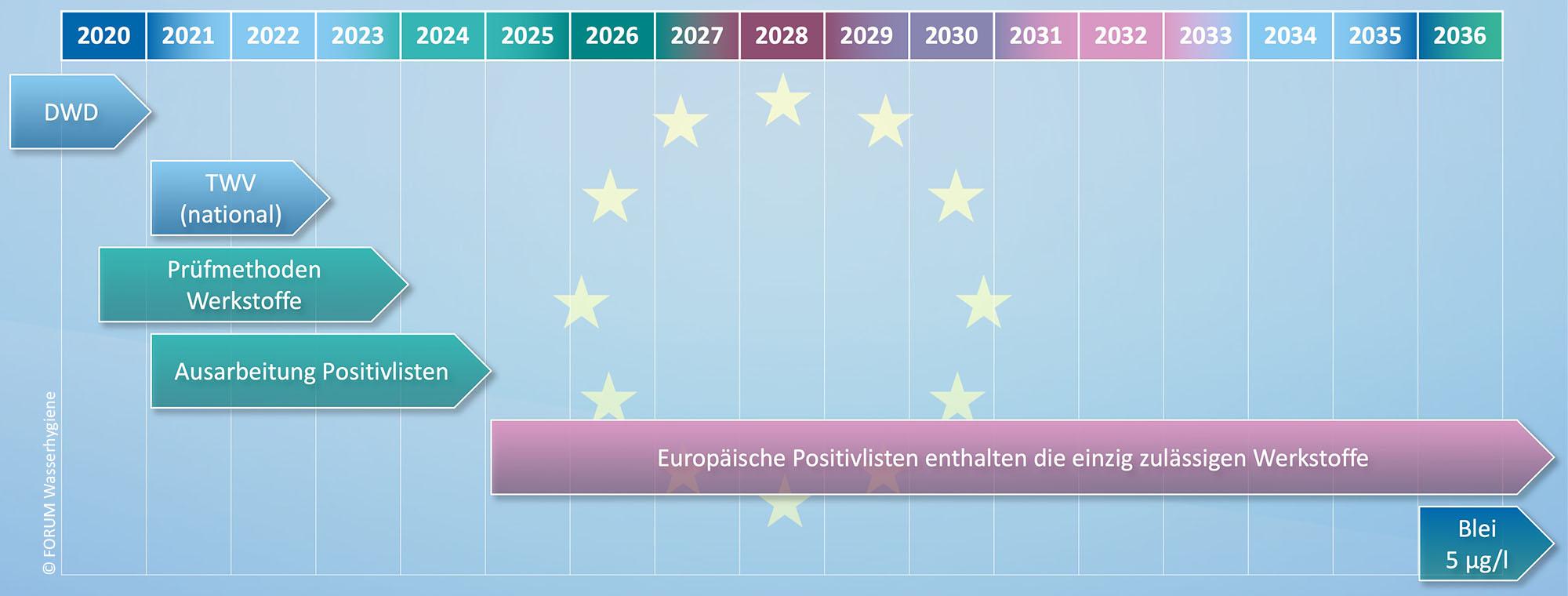 Wichtige Meilensteine im Umsetzungsfahrplan der EU-Trinkwasserrichtlinie