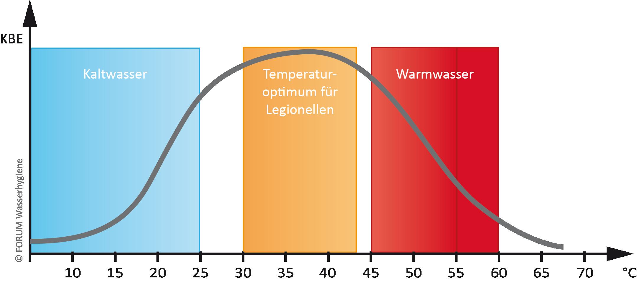 Auswertung von Legionellenproben im Abhängigkeit von der Temperatur