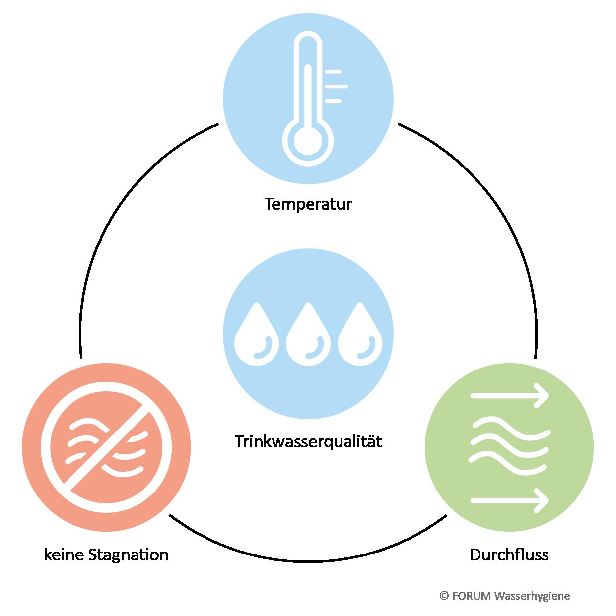 Die wesentlichen Faktoren für den Erhalt der Trinkwasserqualität in Gebäuden